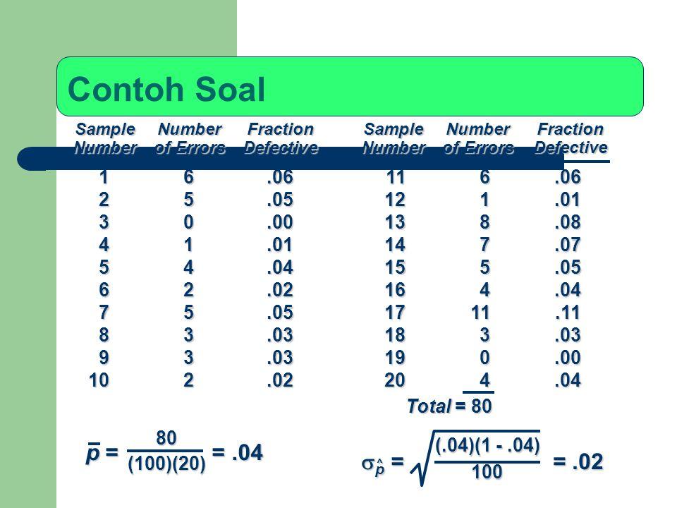 Contoh Soal SampleNumberFractionSampleNumberFraction Numberof ErrorsDefectiveNumberof ErrorsDefective 16.06116.06 25.05121.01 30.00138.08 41.01147.07
