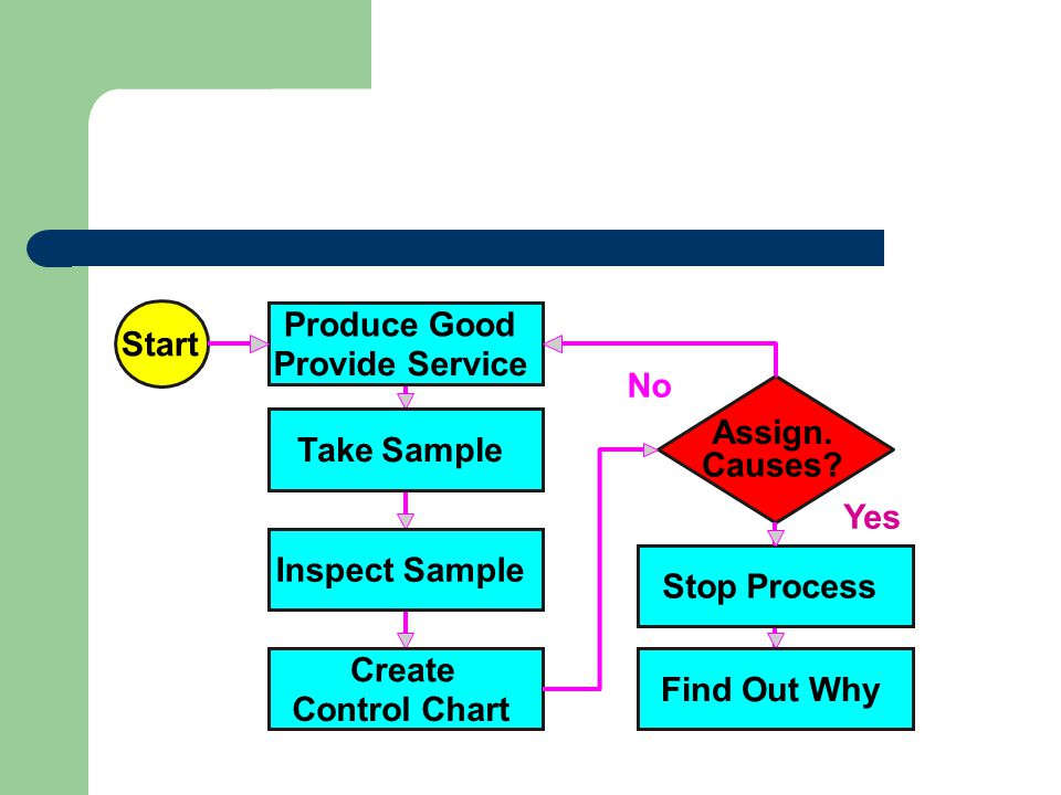 Start Produce Good Provide Service Stop Process Yes No Assign.