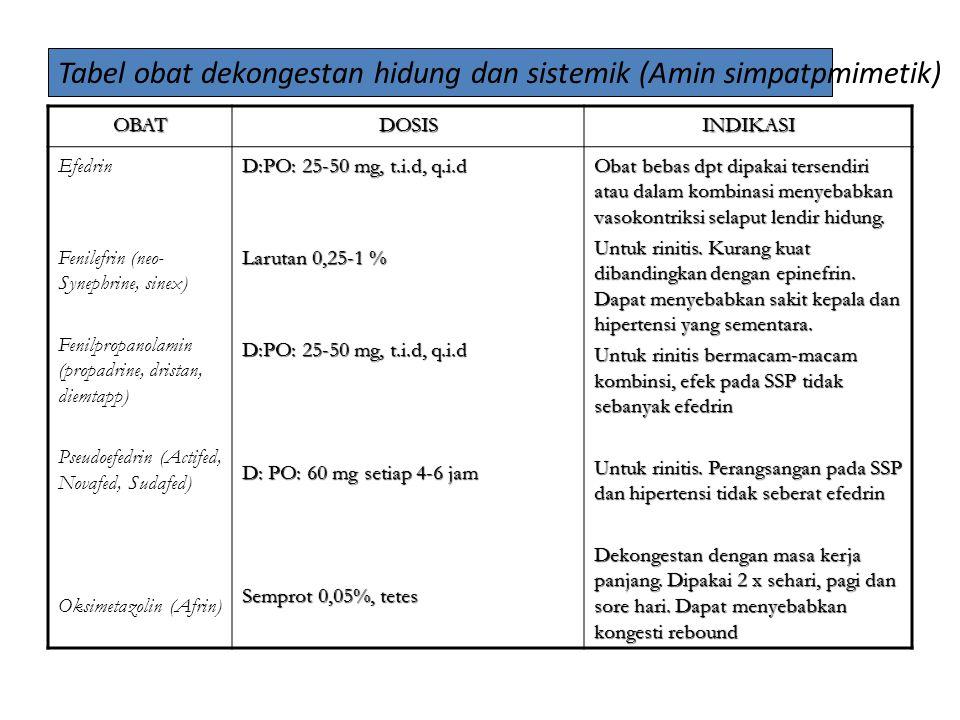 OBATDOSISINDIKASI Efedrin Fenilefrin (neo- Synephrine, sinex) Fenilpropanolamin (propadrine, dristan, diemtapp) Pseudoefedrin (Actifed, Novafed, Sudafed) Oksimetazolin (Afrin) D:PO: 25-50 mg, t.i.d, q.i.d Larutan 0,25-1 % D:PO: 25-50 mg, t.i.d, q.i.d D: PO: 60 mg setiap 4-6 jam Semprot 0,05%, tetes Obat bebas dpt dipakai tersendiri atau dalam kombinasi menyebabkan vasokontriksi selaput lendir hidung.