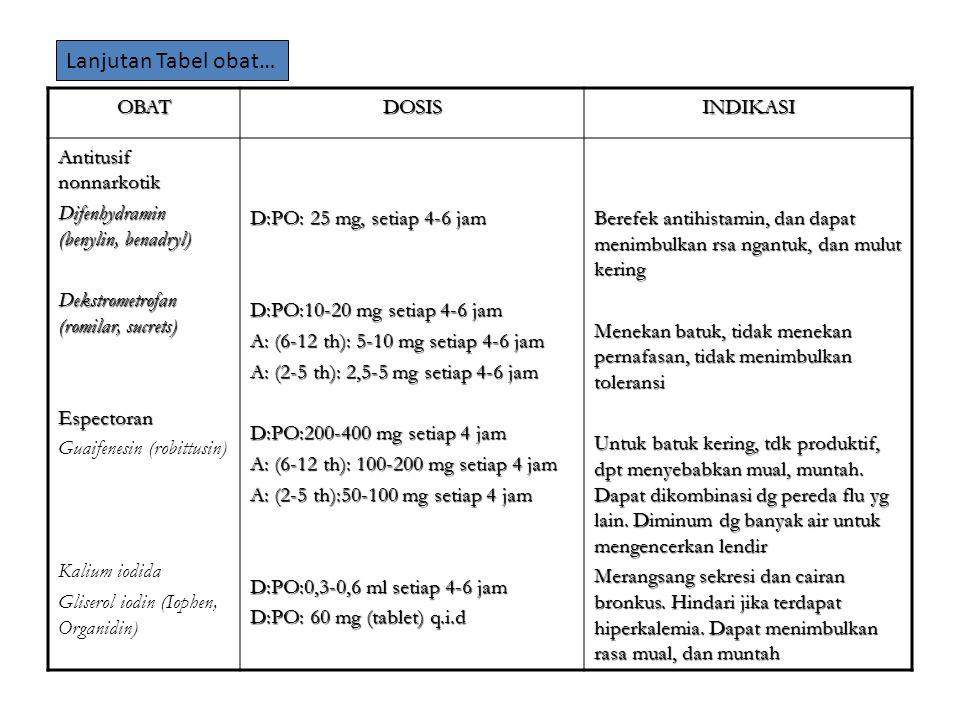 OBATDOSISINDIKASI Antitusif nonnarkotik Difenhydramin (benylin, benadryl) Dekstrometrofan (romilar, sucrets) Espectoran Guaifenesin (robittusin) Kalium iodida Gliserol iodin (Iophen, Organidin) D:PO: 25 mg, setiap 4-6 jam D:PO:10-20 mg setiap 4-6 jam A: (6-12 th): 5-10 mg setiap 4-6 jam A: (2-5 th): 2,5-5 mg setiap 4-6 jam D:PO:200-400 mg setiap 4 jam A: (6-12 th): 100-200 mg setiap 4 jam A: (2-5 th):50-100 mg setiap 4 jam D:PO:0,3-0,6 ml setiap 4-6 jam D:PO: 60 mg (tablet) q.i.d Berefek antihistamin, dan dapat menimbulkan rsa ngantuk, dan mulut kering Menekan batuk, tidak menekan pernafasan, tidak menimbulkan toleransi Untuk batuk kering, tdk produktif, dpt menyebabkan mual, muntah.