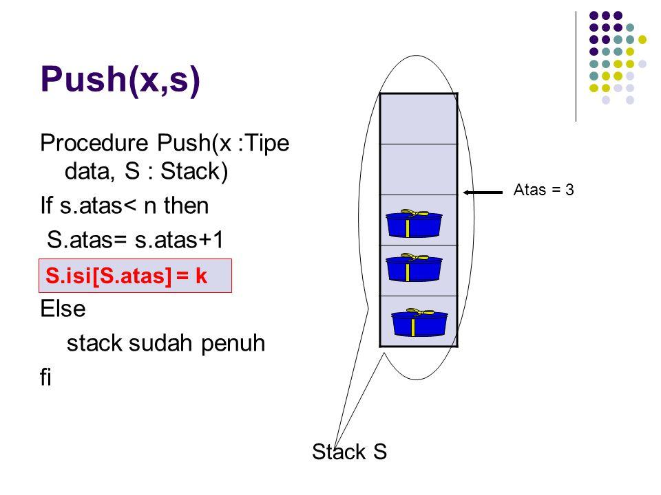 Push(x,s) Procedure Push(x :Tipe data, S : Stack) If s.atas< n then S.atas= s.atas+1 Else stack sudah penuh fi Stack S Atas = 3 S.isi[S.atas] = k
