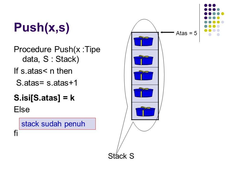 Push(x,s) Procedure Push(x :Tipe data, S : Stack) If s.atas< n then S.atas= s.atas+1 S.isi[S.atas] = k Else fi Stack S Atas = 5 stack sudah penuh