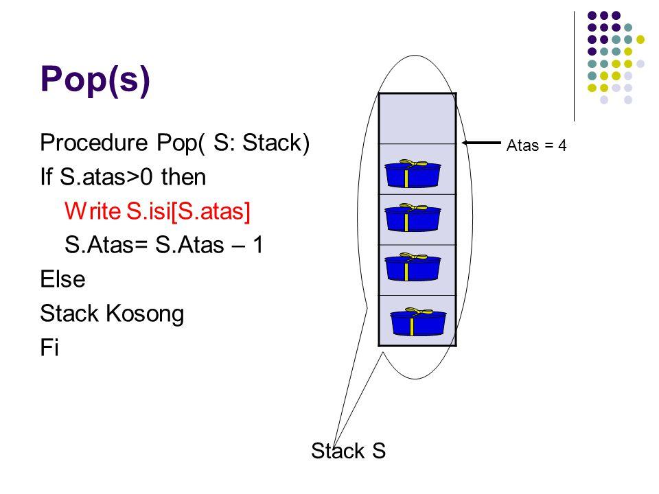 Pop(s) Procedure Pop( S: Stack) If S.atas>0 then Write S.isi[S.atas] S.Atas= S.Atas – 1 Else Stack Kosong Fi Stack S Atas = 4