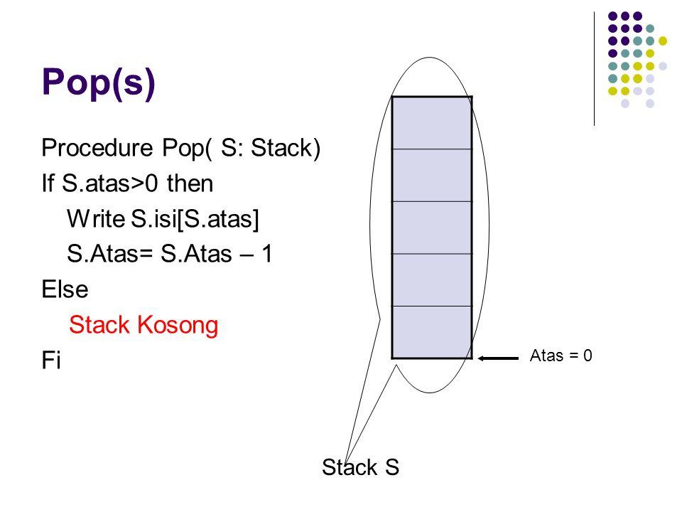 Pop(s) Procedure Pop( S: Stack) If S.atas>0 then Write S.isi[S.atas] S.Atas= S.Atas – 1 Else Stack Kosong Fi Stack S Atas = 0