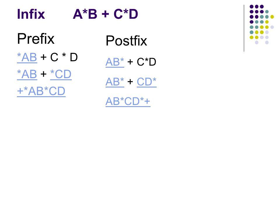 InfixA*B + C*D Prefix *AB + C * D *AB + *CD +*AB*CD Postfix AB* + C*D AB* + CD* AB*CD*+