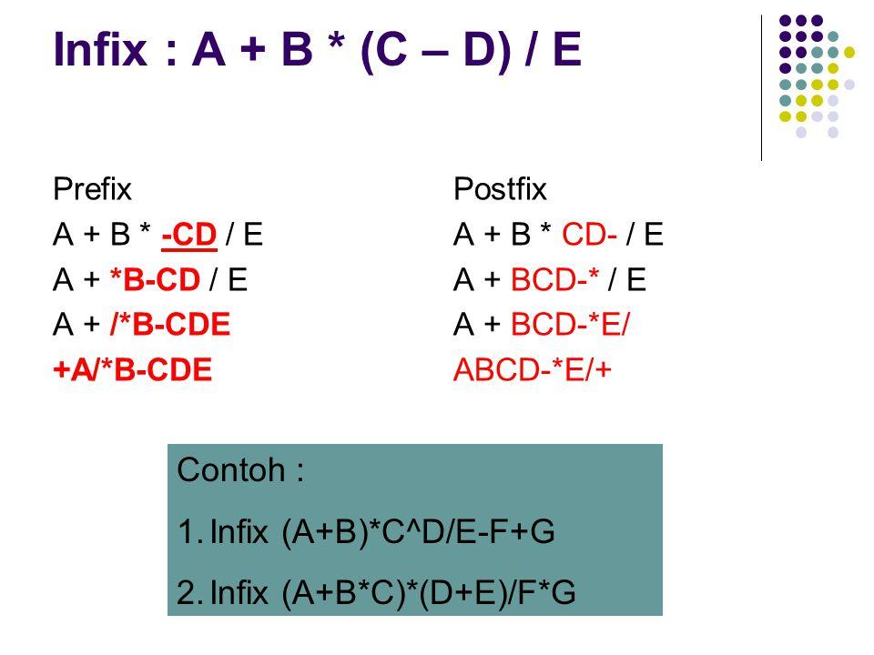 Infix : A + B * (C – D) / E Prefix A + B * -CD / E A + *B-CD / E A + /*B-CDE +A/*B-CDE Postfix A + B * CD- / E A + BCD-* / E A + BCD-*E/ ABCD-*E/+ Con