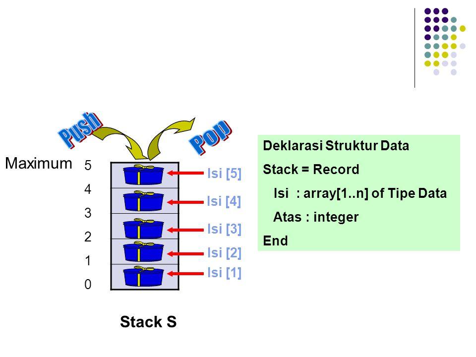 Maximum 543210543210 Stack S Isi [1] Isi [2] Isi [3] Isi [4] Isi [5] Deklarasi Struktur Data Stack = Record Isi : array[1..n] of Tipe Data Atas : inte
