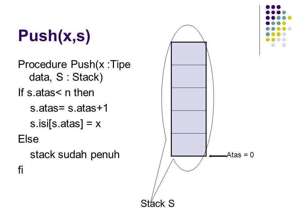 Push(x,s) Procedure Push(x :Tipe data, S : Stack) If s.atas< n then s.atas= s.atas+1 s.isi[s.atas] = x Else stack sudah penuh fi Stack S Atas = 0