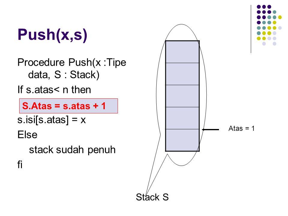 Push(x,s) Procedure Push(x :Tipe data, S : Stack) If s.atas< n then S.atas= s.atas+1 Else stack sudah penuh fi Stack S Atas = 1 S.isi[S.atas] = k