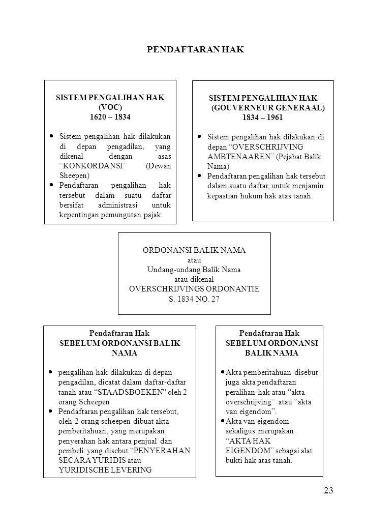"23 SISTEM PENGALIHAN HAK (VOC) 1620 – 1834  Sistem pengalihan hak dilakukan di depan pengadilan, yang dikenal dengan asas ""KONKORDANSI"" (Dewan Sheepe"