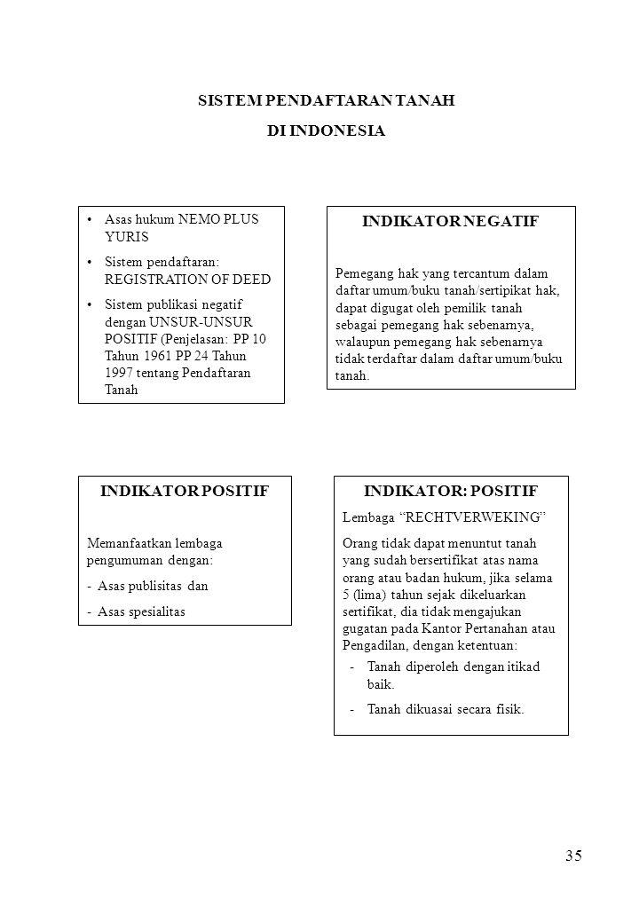 35 SISTEM PENDAFTARAN TANAH DI INDONESIA Asas hukum NEMO PLUS YURIS Sistem pendaftaran: REGISTRATION OF DEED Sistem publikasi negatif dengan UNSUR-UNS