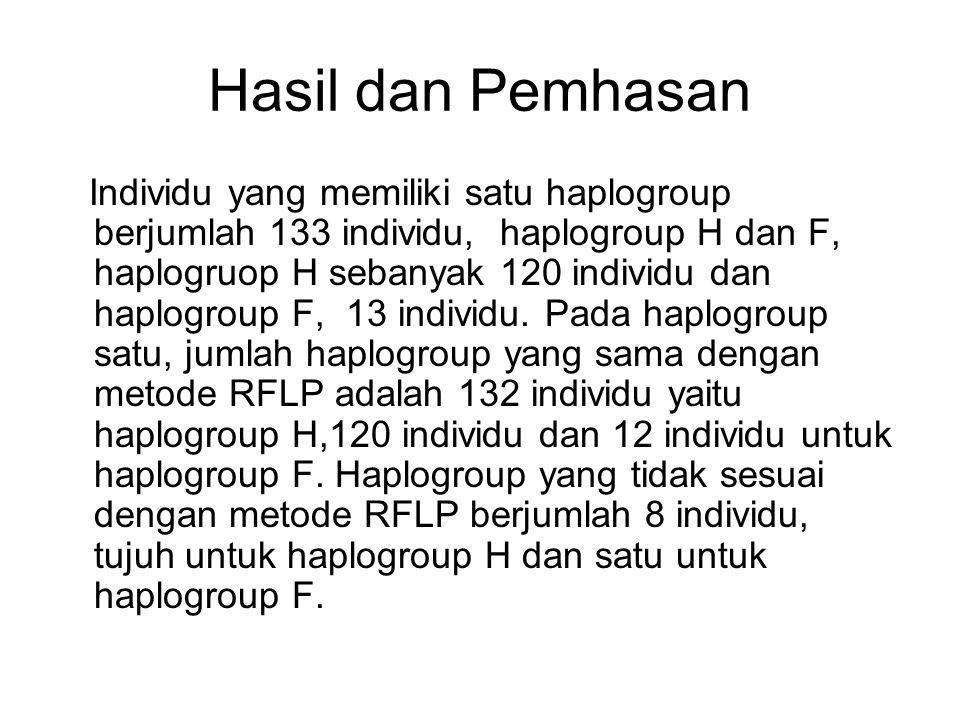 Hasil dan Pemhasan Individu yang memiliki satu haplogroup berjumlah 133 individu, haplogroup H dan F, haplogruop H sebanyak 120 individu dan haplogroup F, 13 individu.