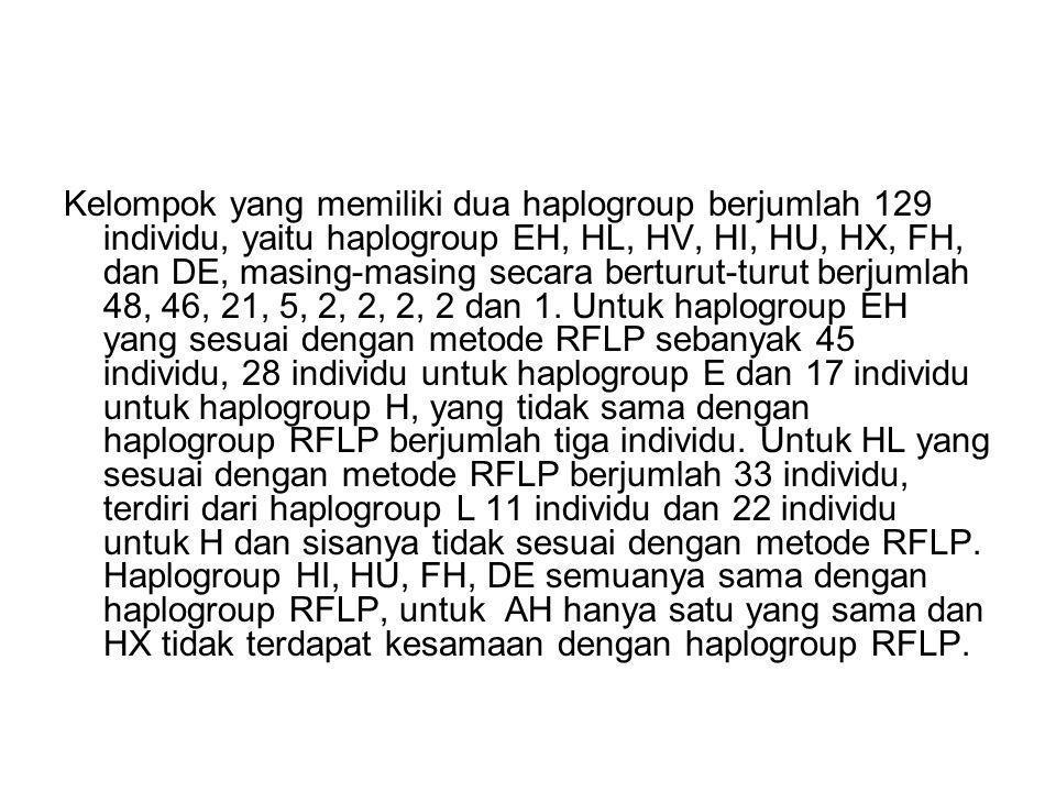 Individu yang termasuk kedalam tiga haplogroup berjumlah 117 individu yaitu HJT, HIL, EHL, DEH, CEH dan FHI, masing-masing berjumlah 80, 16, 15, 5, 2 dan 1.