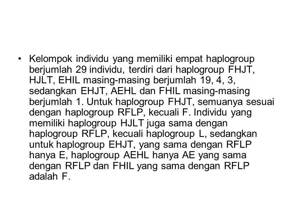 Kelompok individu yang memiliki empat haplogroup berjumlah 29 individu, terdiri dari haplogroup FHJT, HJLT, EHIL masing-masing berjumlah 19, 4, 3, sed