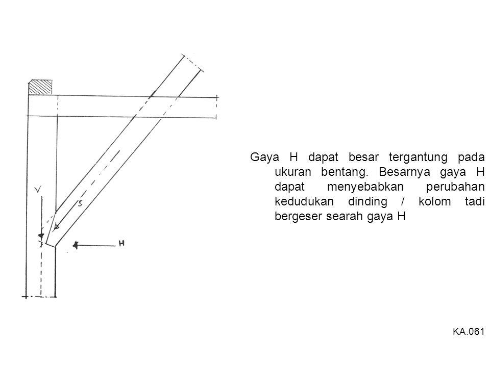 Gaya H dapat besar tergantung pada ukuran bentang. Besarnya gaya H dapat menyebabkan perubahan kedudukan dinding / kolom tadi bergeser searah gaya H K