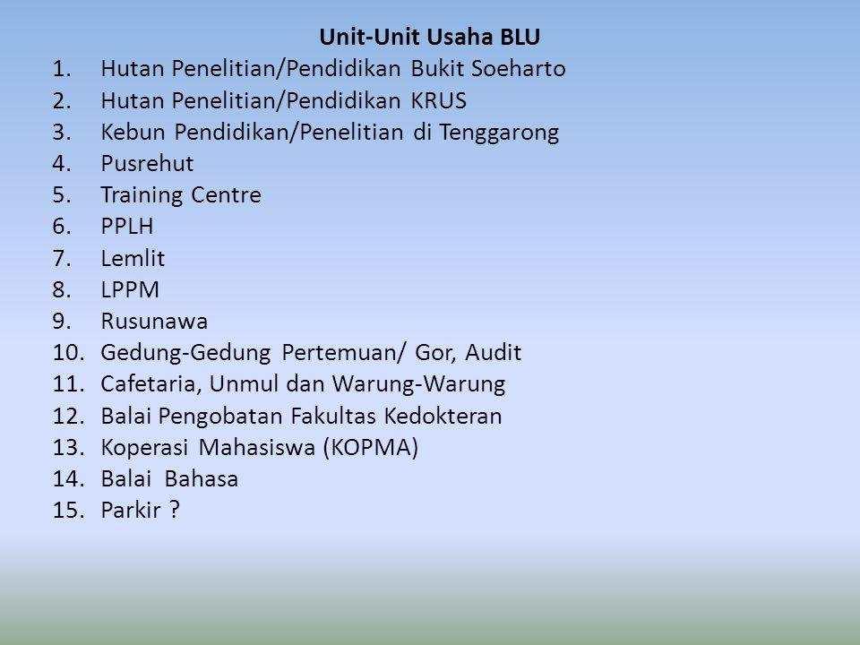 Unit-Unit Usaha BLU 1.Hutan Penelitian/Pendidikan Bukit Soeharto 2.Hutan Penelitian/Pendidikan KRUS 3.Kebun Pendidikan/Penelitian di Tenggarong 4.Pusr