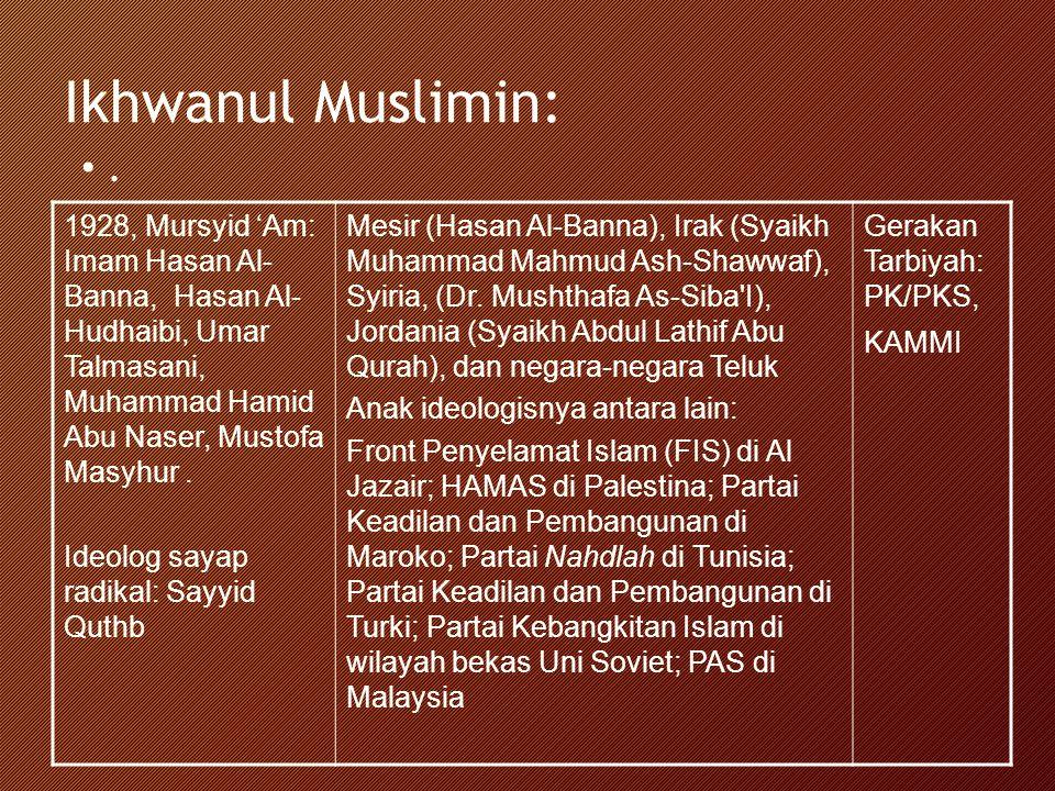 Ikhwanul Muslimin:. 1928, Mursyid 'Am: Imam Hasan Al- Banna, Hasan Al- Hudhaibi, Umar Talmasani, Muhammad Hamid Abu Naser, Mustofa Masyhur. Ideolog sa