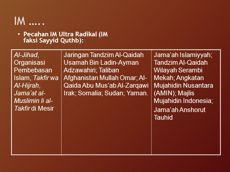 IM ….. Pecahan IM Ultra Radikal (IM faksi Sayyid Quthb): Al-Jihad, Organisasi Pembebasan Islam, Takfir wa Al-Hijrah, Jama'at al- Muslimin li al- Takfi