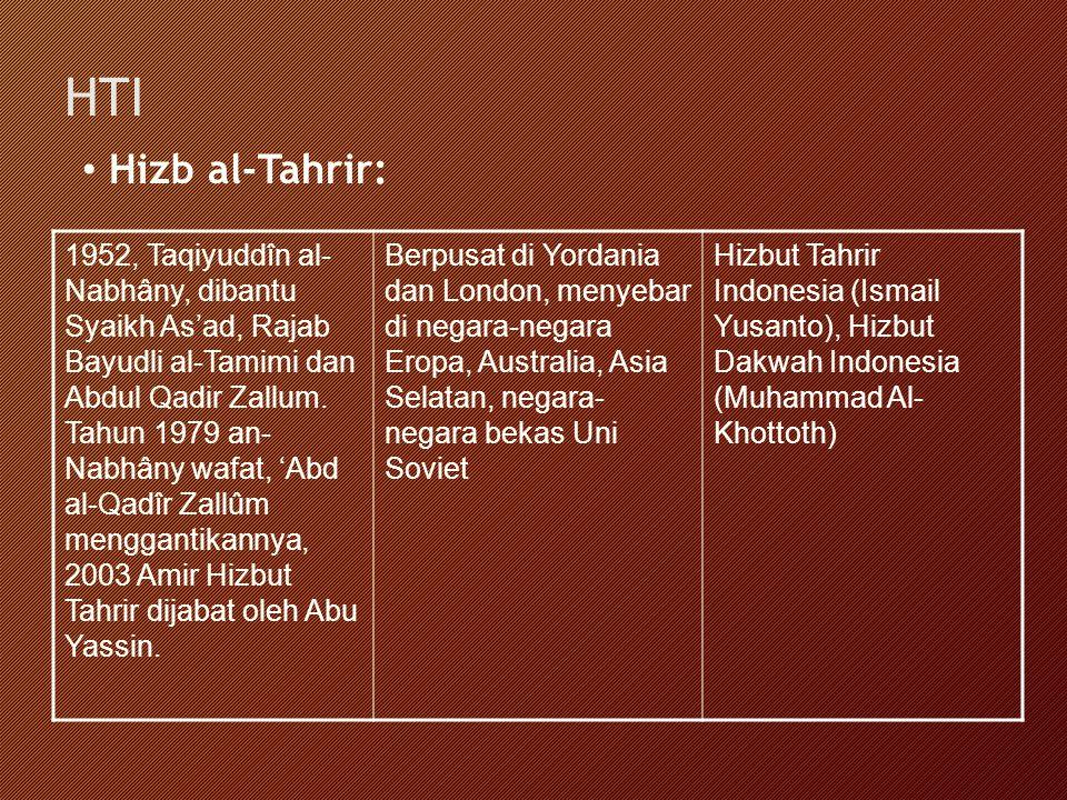 HTI Hizb al-Tahrir: 1952, Taqiyuddîn al- Nabhâny, dibantu Syaikh As'ad, Rajab Bayudli al-Tamimi dan Abdul Qadir Zallum. Tahun 1979 an- Nabhâny wafat,