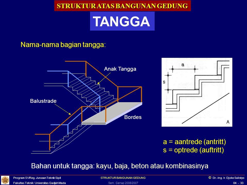 STRUKTUR ATAS BANGUNAN GEDUNG TANGGA Bordes Anak Tangga Balustrade a = aantrede (antritt) s = optrede (auftritt) Nama-nama bagian tangga: Bahan untuk