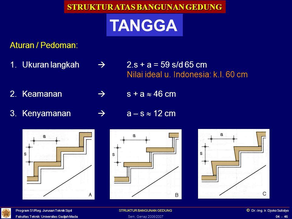 STRUKTUR ATAS BANGUNAN GEDUNG TANGGA Aturan / Pedoman: 1. Ukuran langkah  2.s + a = 59 s/d 65 cm Nilai ideal u. Indonesia: k.l. 60 cm 2. Keamanan  s