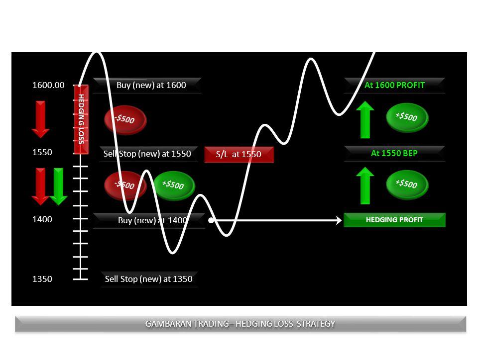 Gambaran profit Bila kita ambil rata-rata per hari 10 point (dengan 2x transaksi) maka profit Anda : =20 harix10 point =200 point x Rp 100.000 =Rp. 20
