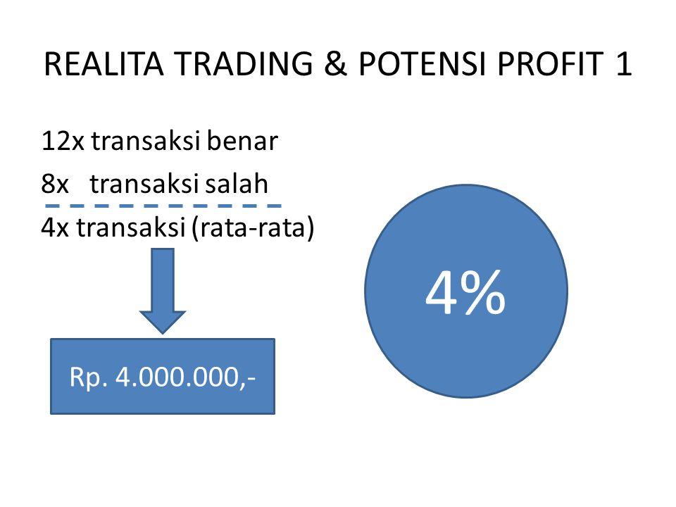 REALITA TRADING & POTENSI PROFIT 2 14x transaksi benar 6x transaksi salah 8x transaksi (rata-rata) Rp. 8.000.000,- 8%