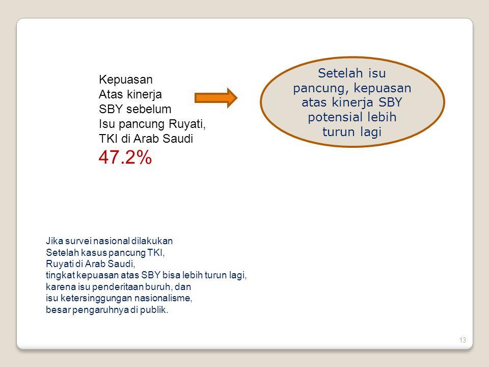 13 Jika survei nasional dilakukan Setelah kasus pancung TKI, Ruyati di Arab Saudi, tingkat kepuasan atas SBY bisa lebih turun lagi, karena isu penderitaan buruh, dan isu ketersinggungan nasionalisme, besar pengaruhnya di publik.