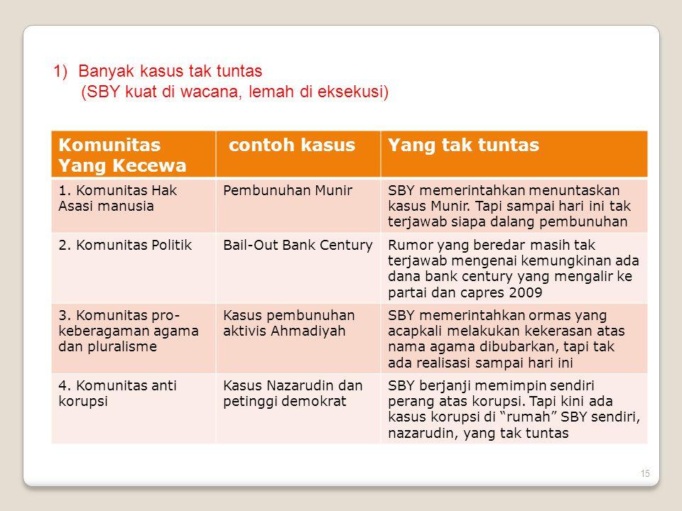 1)Banyak kasus tak tuntas (SBY kuat di wacana, lemah di eksekusi) Komunitas Yang Kecewa contoh kasusYang tak tuntas 1.