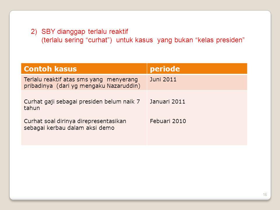 16 2)SBY dianggap terlalu reaktif (terlalu sering curhat ) untuk kasus yang bukan kelas presiden Contoh kasusperiode Terlalu reaktif atas sms yang menyerang pribadinya (dari yg mengaku Nazaruddin) Juni 2011 Curhat gaji sebagai presiden belum naik 7 tahun Curhat soal dirinya direpresentasikan sebagai kerbau dalam aksi demo Januari 2011 Febuari 2010