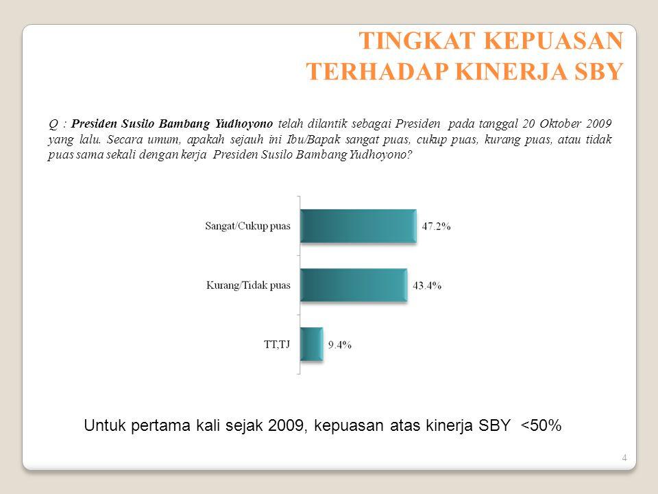 TINGKAT KEPUASAN TERHADAP KINERJA SBY Q : Presiden Susilo Bambang Yudhoyono telah dilantik sebagai Presiden pada tanggal 20 Oktober 2009 yang lalu.