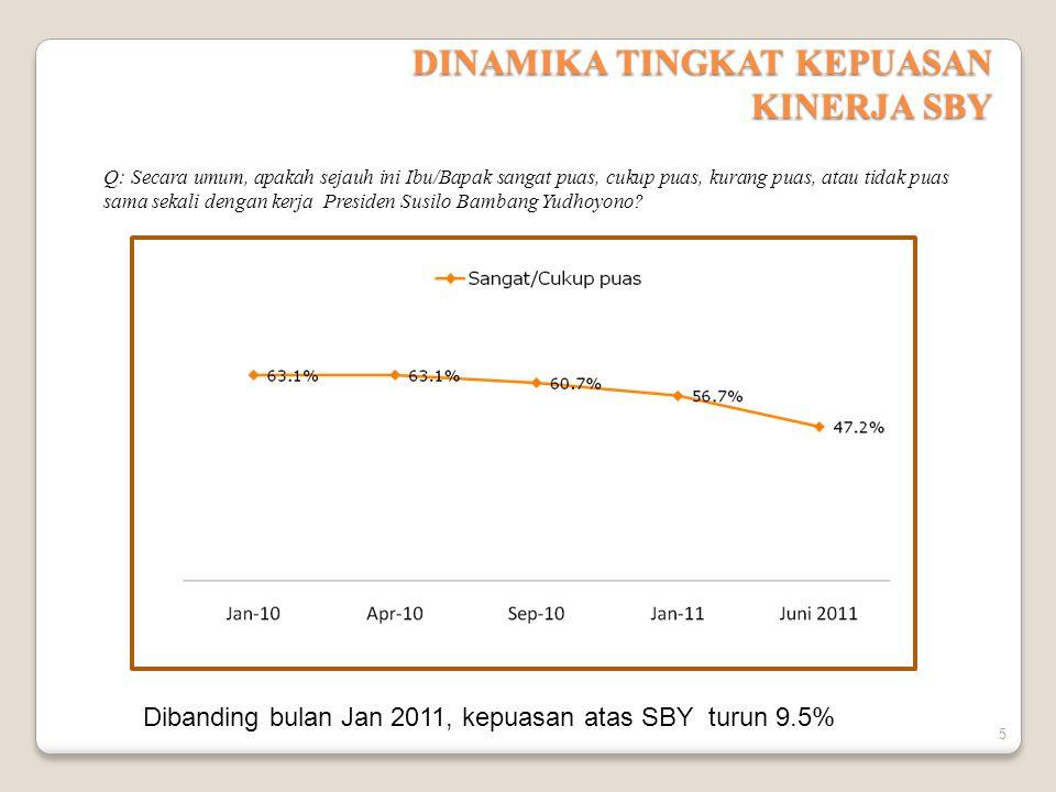 DINAMIKA TINGKAT KEPUASAN KINERJA SBY Q: Secara umum, apakah sejauh ini Ibu/Bapak sangat puas, cukup puas, kurang puas, atau tidak puas sama sekali dengan kerja Presiden Susilo Bambang Yudhoyono.