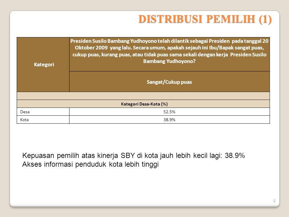 DISTRIBUSI PEMILIH (1) Kategori Presiden Susilo Bambang Yudhoyono telah dilantik sebagai Presiden pada tanggal 20 Oktober 2009 yang lalu.