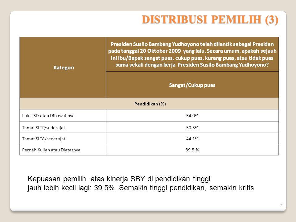 DISTRIBUSI PEMILIH (3) Kategori Presiden Susilo Bambang Yudhoyono telah dilantik sebagai Presiden pada tanggal 20 Oktober 2009 yang lalu.