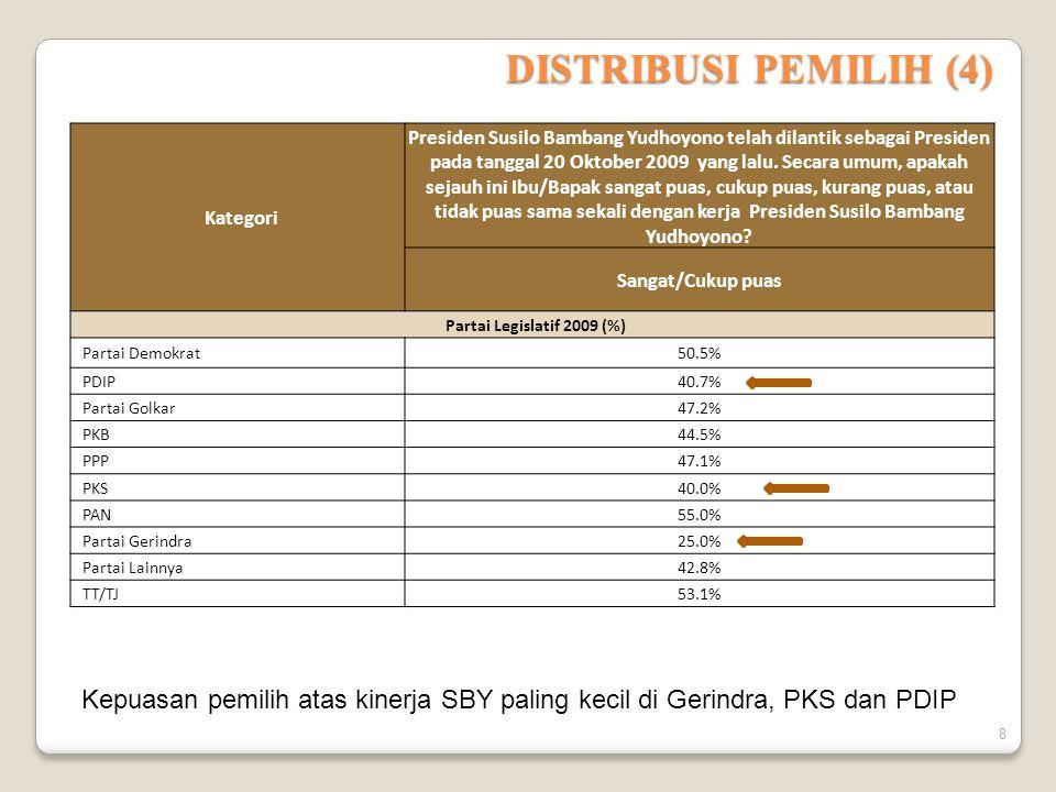DISTRIBUSI PEMILIH (4) Kategori Presiden Susilo Bambang Yudhoyono telah dilantik sebagai Presiden pada tanggal 20 Oktober 2009 yang lalu.