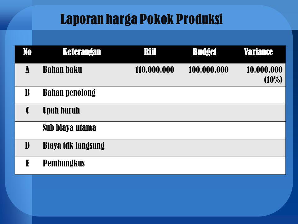 Laporan harga Pokok Produksi NoKeteranganRiilBudgetVariance ABahan baku110.000.000100.000.00010.000.000 (10%) BBahan penolong CUpah buruh Sub biaya ut