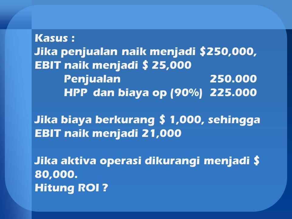 Kasus : Jika penjualan naik menjadi $250,000, EBIT naik menjadi $ 25,000 Penjualan250.000 HPPdan biaya op (90%)225.000 Jika biaya berkurang $ 1,000, s