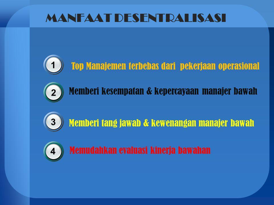 MANFAAT DESENTRALISASI Top Manajemen terbebas dari pekerjaan operasional 1 Memberi kesempatan & kepercayaan manajer bawah Memberi tang jawab & kewenan