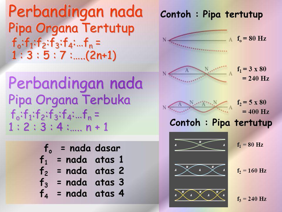f 1 = 80 Hz f 2 = 160 Hz f 3 = 240 Hz f o = nada dasar f 1 = nada atas 1 f 2 = nada atas 2 f 3 = nada atas 3 f 4 = nada atas 4 Contoh : Pipa tertutup f o = 80 Hz f 1 = 3 x 80 = 240 Hz f 2 = 5 x 80 = 400 Hz Contoh : Pipa tertutup
