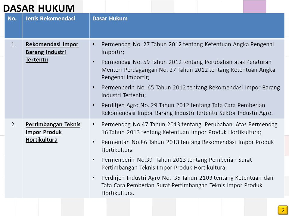 DASAR HUKUM No.Jenis RekomendasiDasar Hukum 1.Rekomendasi Impor Barang Industri Tertentu Permendag No. 27 Tahun 2012 tentang Ketentuan Angka Pengenal
