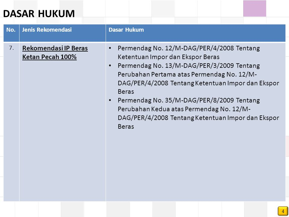 No.Jenis RekomendasiDasar Hukum 7. Rekomendasi IP Beras Ketan Pecah 100% Permendag No. 12/M-DAG/PER/4/2008 Tentang Ketentuan Impor dan Ekspor Beras Pe