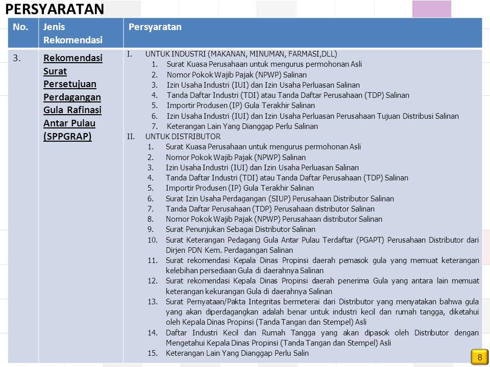 PERSYARATAN No.Jenis Rekomendasi Persyaratan 3.Rekomendasi Surat Persetujuan Perdagangan Gula Rafinasi Antar Pulau (SPPGRAP) I.UNTUK INDUSTRI (MAKANAN