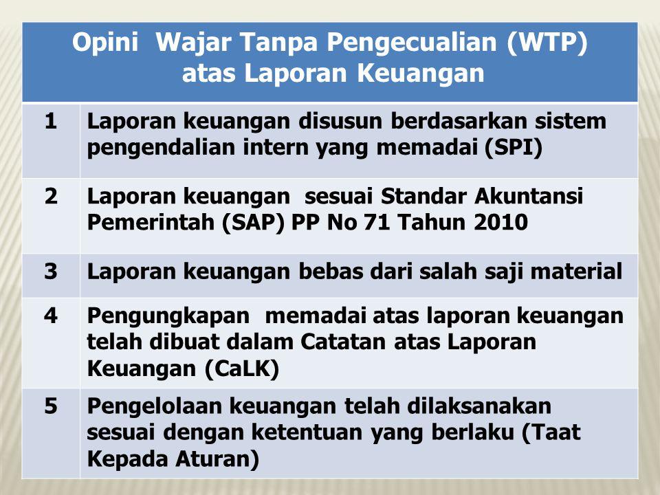 Opini Wajar Tanpa Pengecualian (WTP) atas Laporan Keuangan 1Laporan keuangan disusun berdasarkan sistem pengendalian intern yang memadai (SPI) 2Lapora