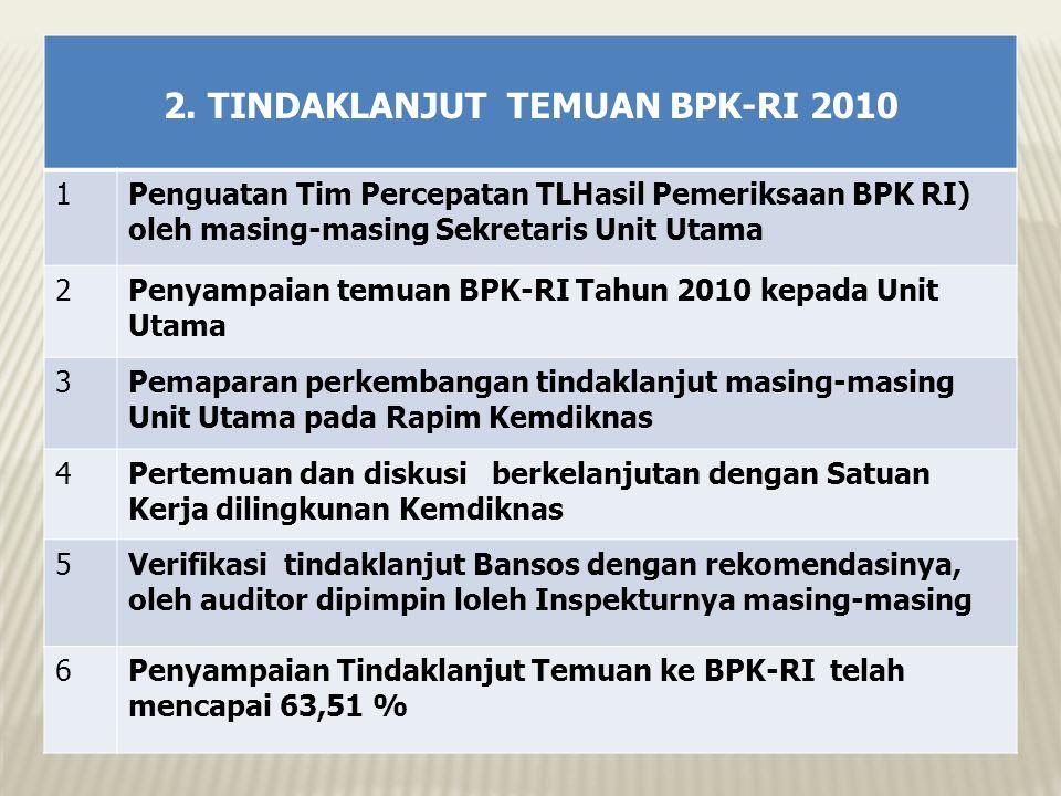 2. TINDAKLANJUT TEMUAN BPK-RI 2010 1Penguatan Tim Percepatan TLHasil Pemeriksaan BPK RI) oleh masing-masing Sekretaris Unit Utama 2Penyampaian temuan