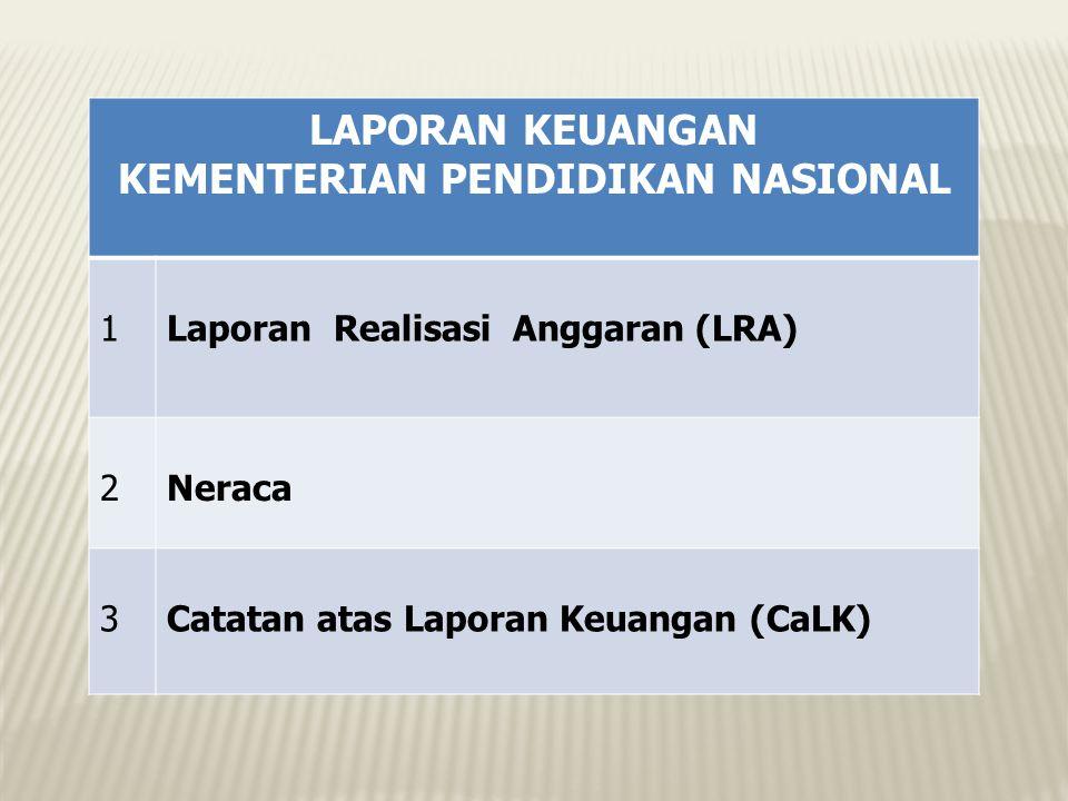 LAPORAN KEUANGAN KEMENTERIAN PENDIDIKAN NASIONAL 1Laporan Realisasi Anggaran (LRA) 2Neraca 3Catatan atas Laporan Keuangan (CaLK)