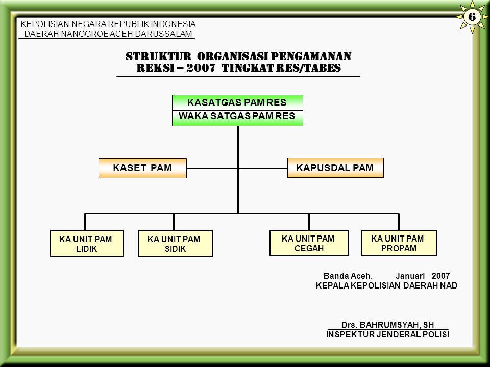 PENANGGUNG JAWAB PAM WAKIL PENANGGUNG JAWAB PAM STRUKTUR ORGANISASI PENGAMANAN REKSI - 2007 TINGKAT POLDA NAD KEPOLISIAN NEGARA REPUBLIK INDONESIA DAE