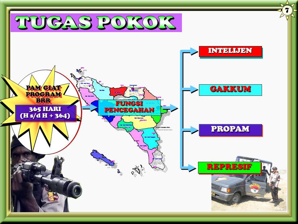 KEPOLISIAN NEGARA REPUBLIK INDONESIA DAERAH NANGGROE ACEH DARUSSALAM Banda Aceh, Januari 2007 KEPALA KEPOLISIAN DAERAH NAD Drs. BAHRUMSYAH, SH INSPEKT