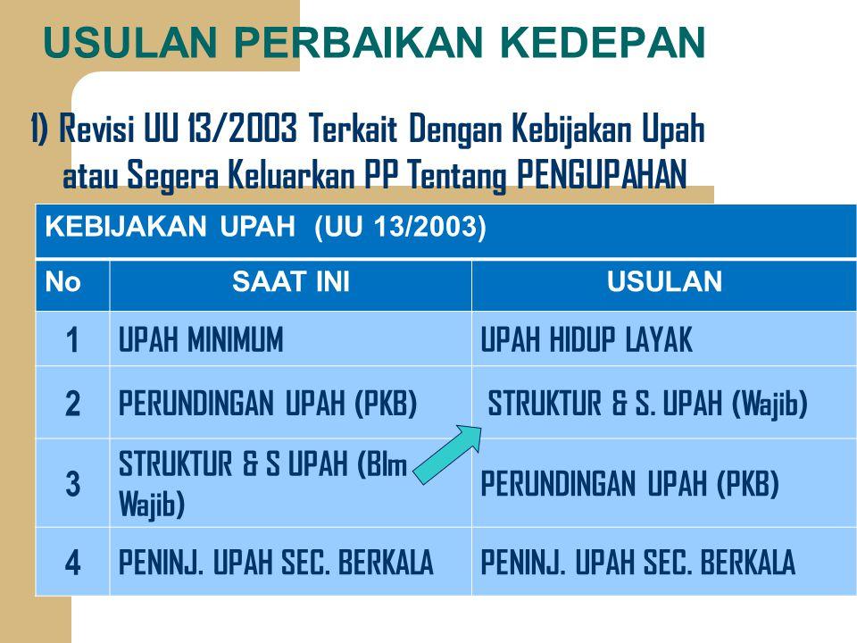 ROAD MAP PENGUPAHAN Sistim & M. UpahSaat ini2012- 20152016-'20 1 Negosiasi Upah (Kolectiv) PKB PKB/SPBP Tingkat Prshn 2 S Skala Upah Blm Wajib Wajib 3