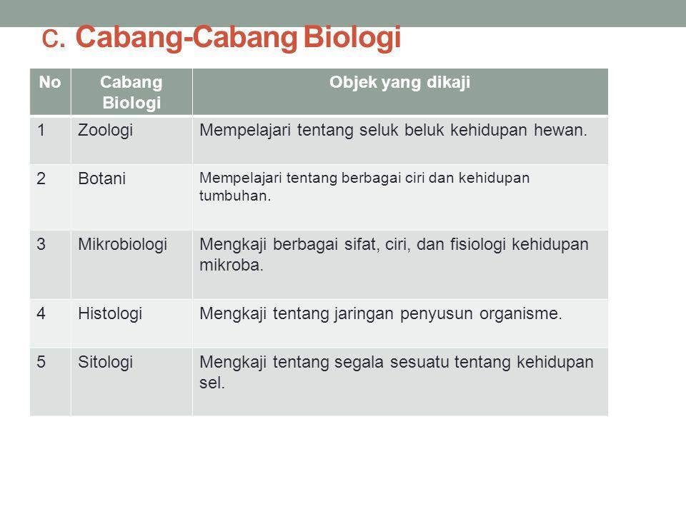 c. Cabang-Cabang Biologi NoCabang Biologi Objek yang dikaji 1ZoologiMempelajari tentang seluk beluk kehidupan hewan. 2Botani Mempelajari tentang berba