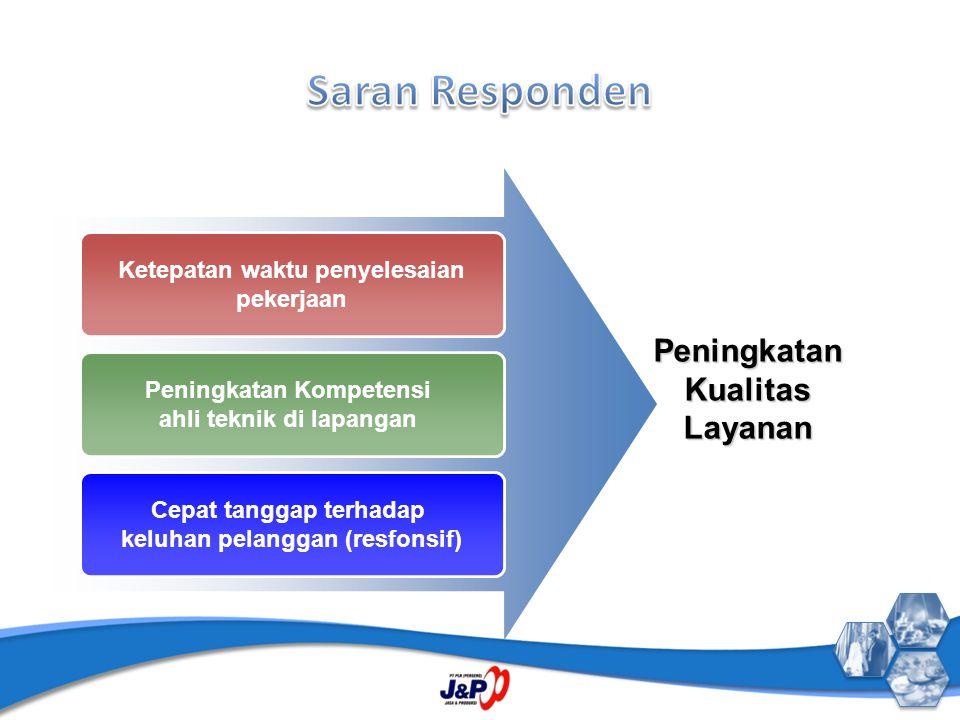 Ketepatan waktu penyelesaian pekerjaan Peningkatan Kompetensi ahli teknik di lapangan Cepat tanggap terhadap keluhan pelanggan (resfonsif) Peningkatan
